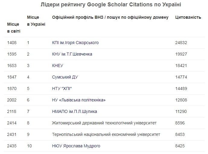 Опубліковано рейтинг прозорості Webometrics 2017: Top Universities by Google Scholar Citations  (July 2017 version 4.01 beta!)