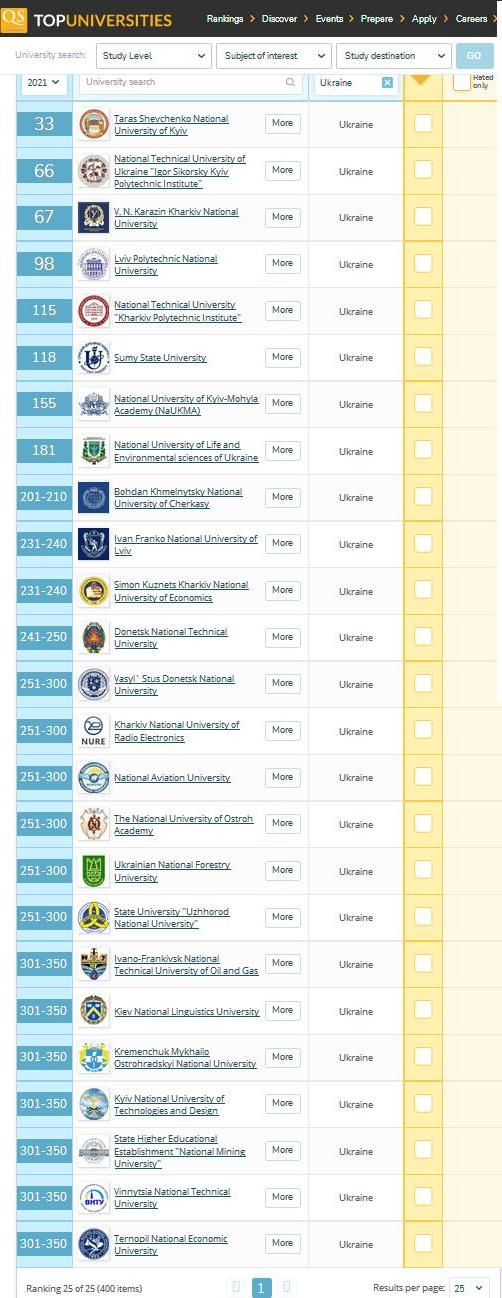 Опубліковано QS EECA University Rankings 2021