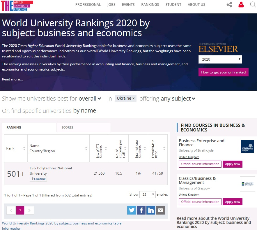 THE World University Rankings by subject 2020: Предметні рейтинги \